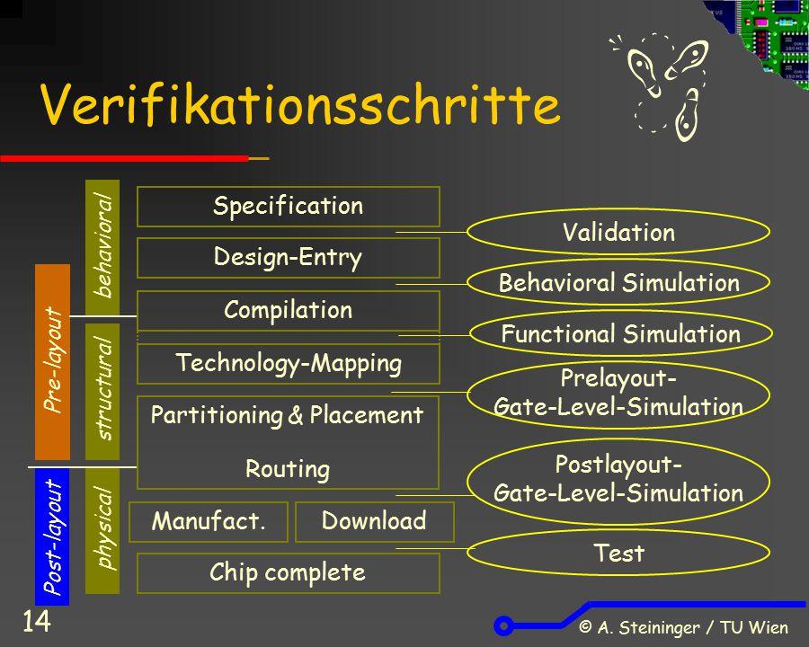 Verifikationsschritte