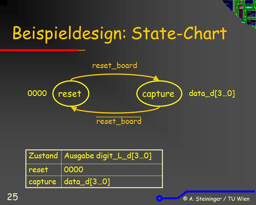 Beispieldesign: State-Chart