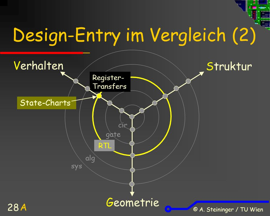 Design-Entry im Vergleich (2)