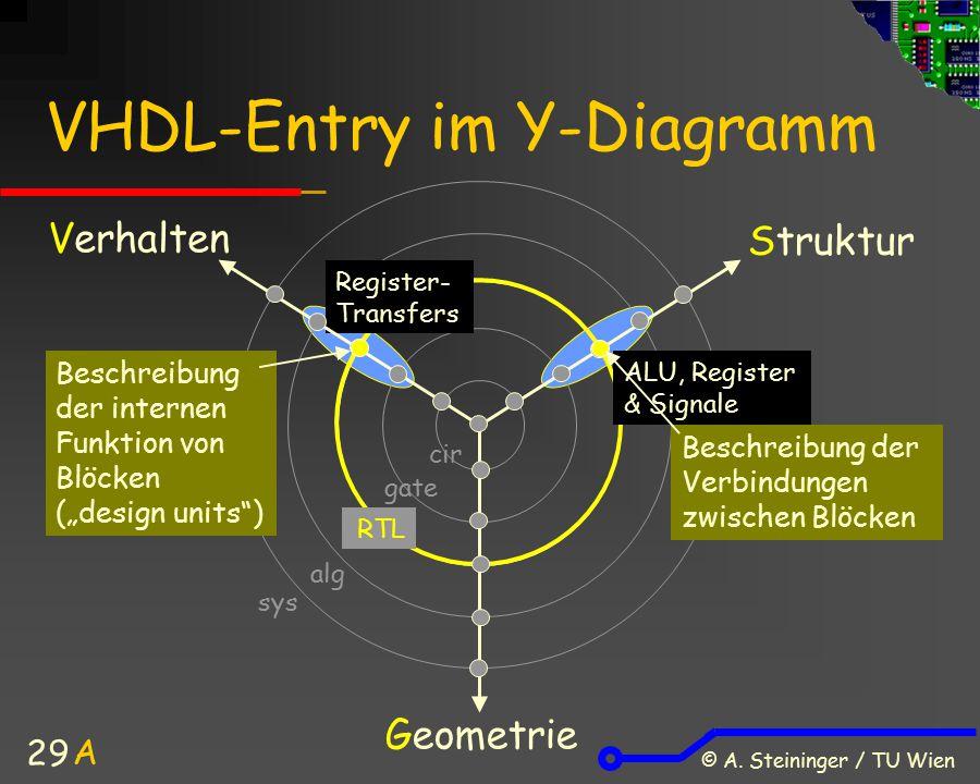 VHDL-Entry im Y-Diagramm