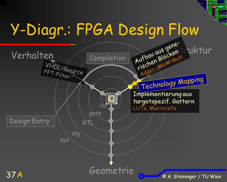 Y-Diagr.: FPGA Design Flow
