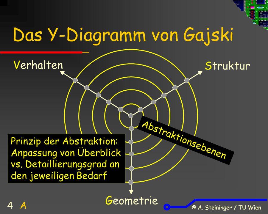 Das Y-Diagramm von Gajski