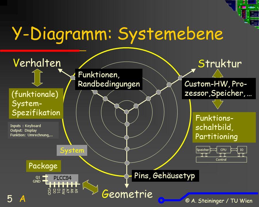 Y-Diagramm: Systemebene
