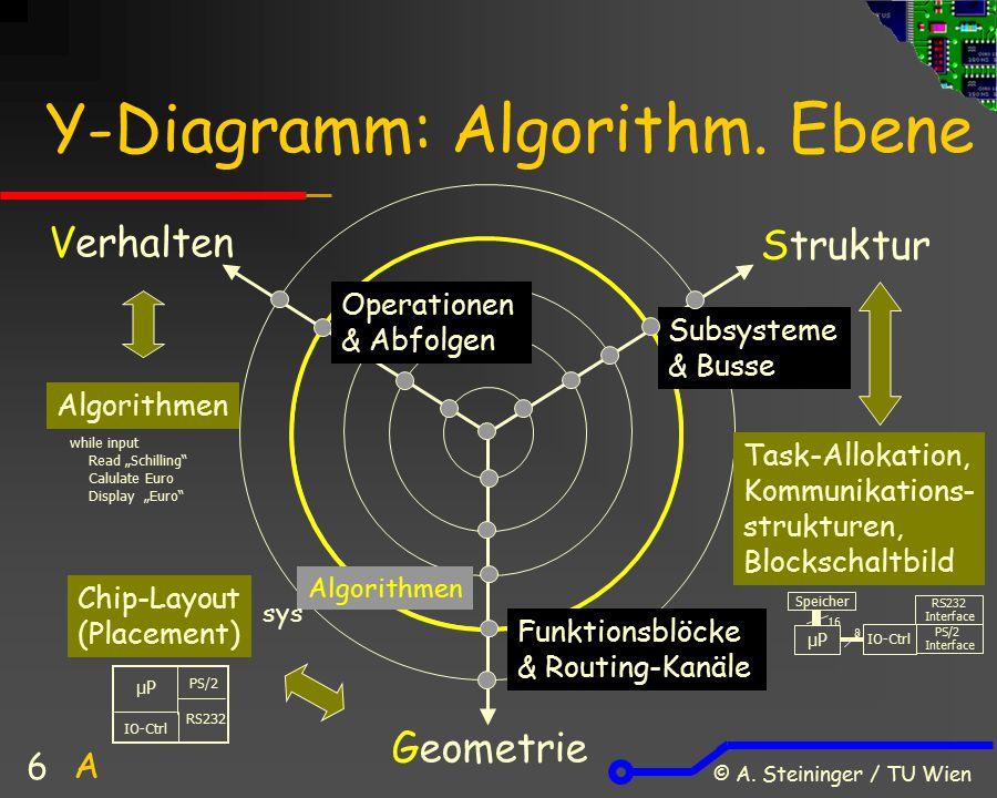 Y-Diagramm: Algorithm. Ebene