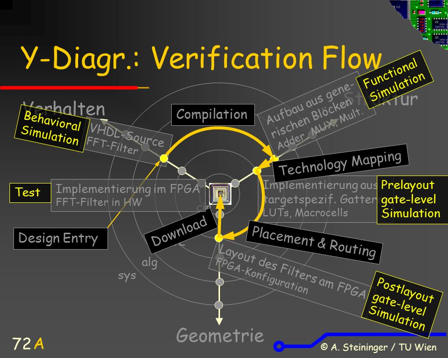 Y-Diagr.: Verification Flow