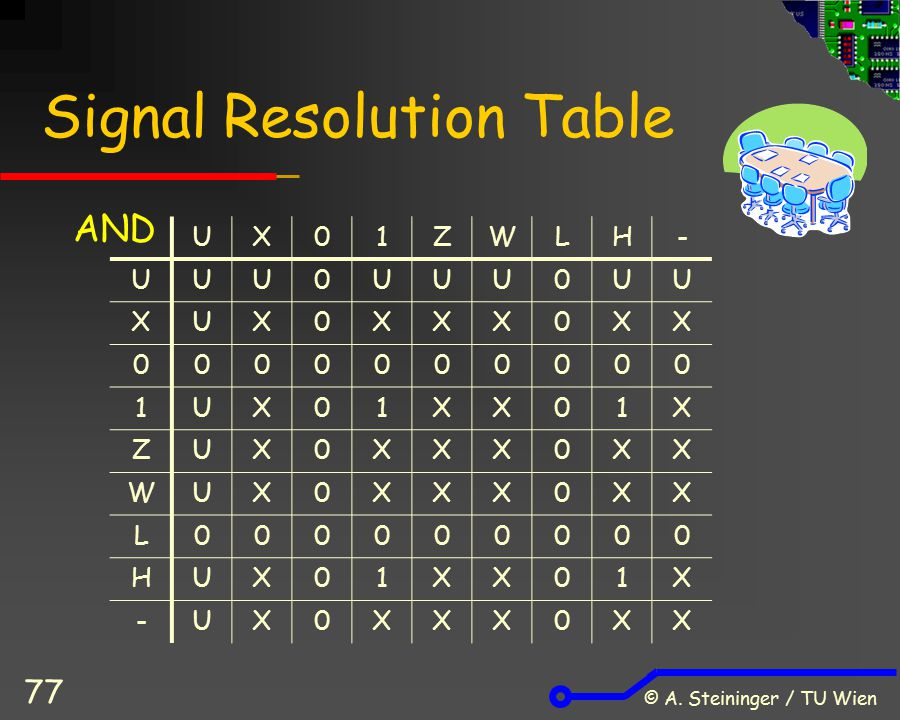 Signal Resolution Table