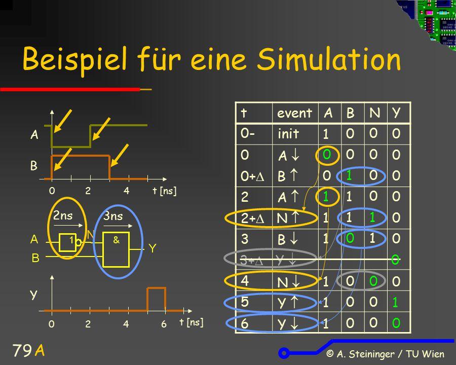 Beispiel für eine Simulation