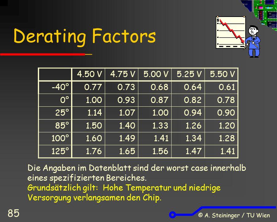 Derating Factors 4.50 V 4.75 V 5.00 V 5.25 V 5.50 V -40° 0.77 0.73