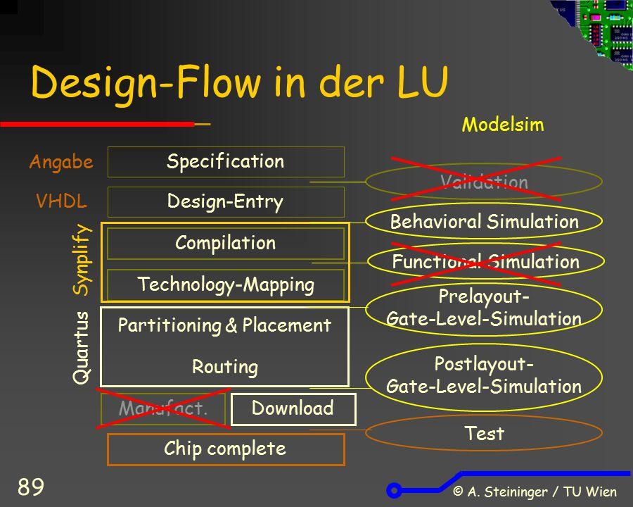 Design-Flow in der LU Modelsim Angabe Specification Validation VHDL