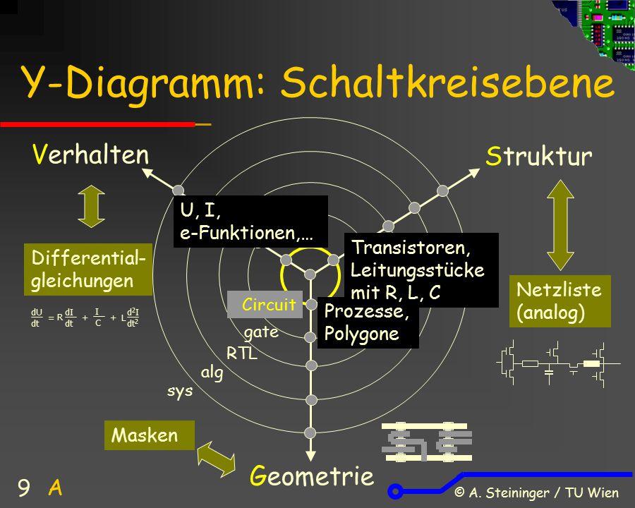 Y-Diagramm: Schaltkreisebene