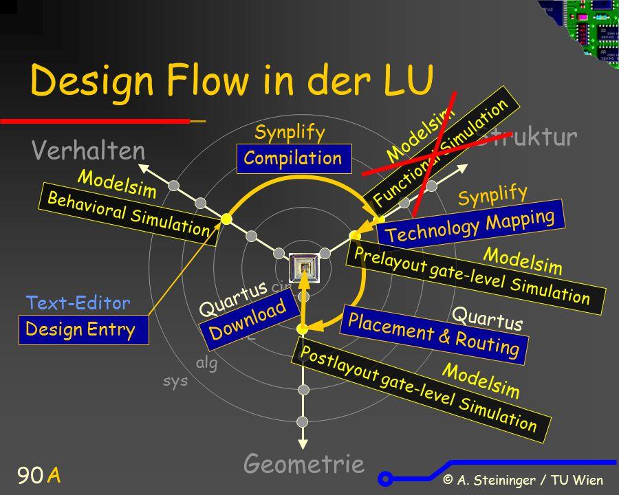 Design Flow in der LU Struktur Verhalten Geometrie A Modelsim Synplify