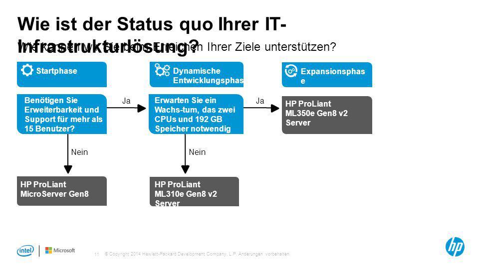 Wie ist der Status quo Ihrer IT-Infrastrukturlösung