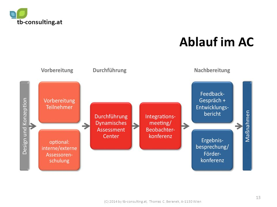 (C) 2014 by tb-consulting.at, Thomas C. Beranek, A-1130 Wien