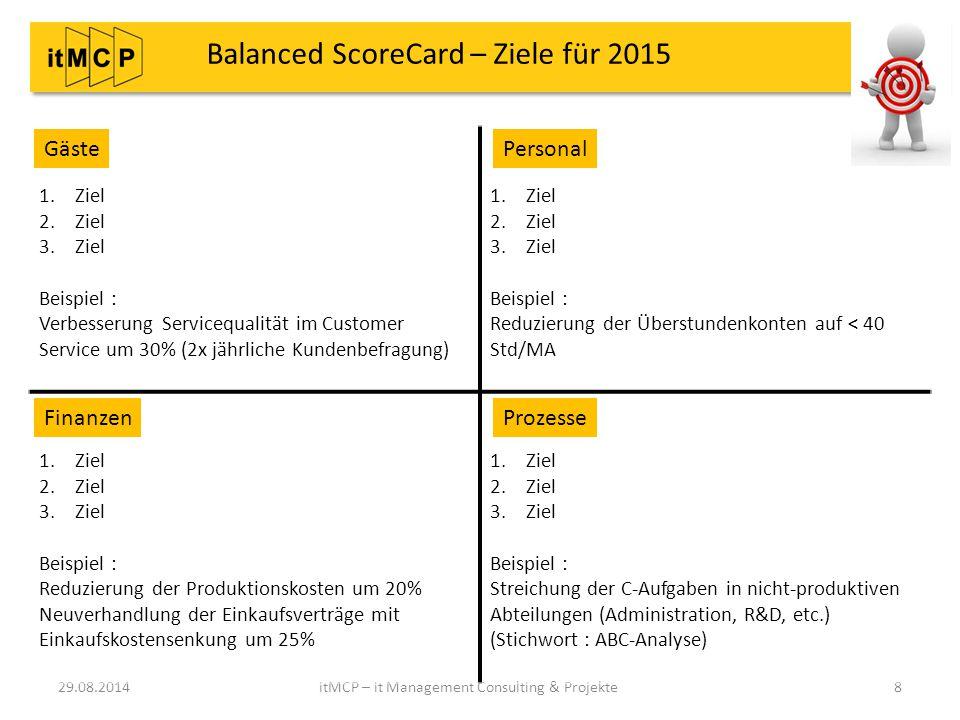 Balanced ScoreCard – Ziele für 2015