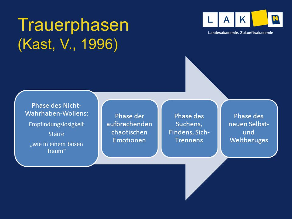 Trauerphasen (Kast, V., 1996) Phase des Nicht-Wahrhaben-Wollens: