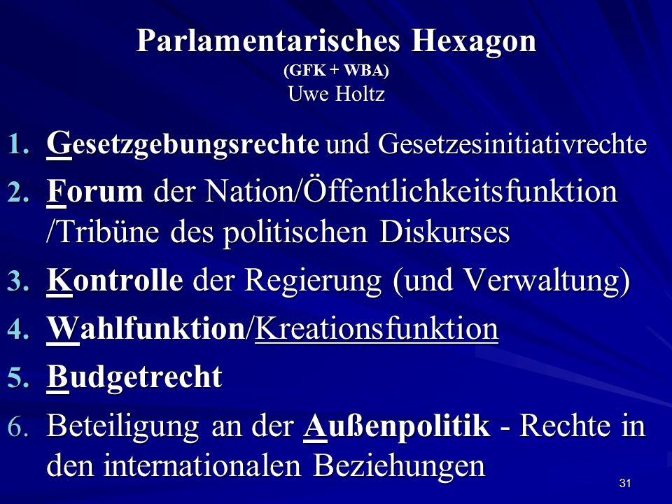 Parlamentarisches Hexagon (GFK + WBA) Uwe Holtz