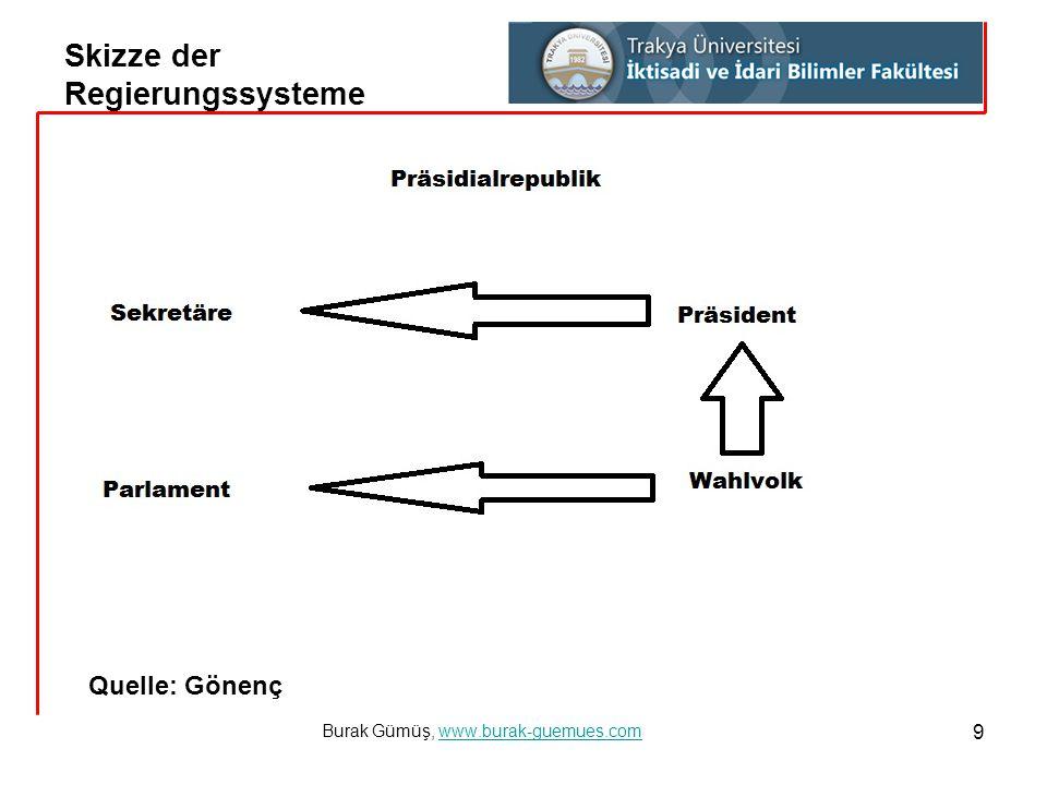 Skizze der Regierungssysteme