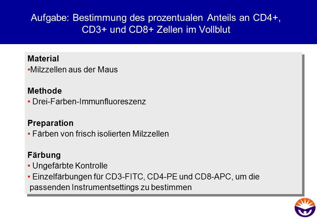 Aufgabe: Bestimmung des prozentualen Anteils an CD4+, CD3+ und CD8+ Zellen im Vollblut