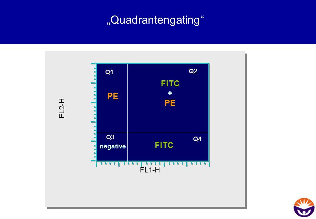 """Quadrantengating FITC + PE negative Q2 Q4 Q3 Q1 FL2-H FL1-H 2"
