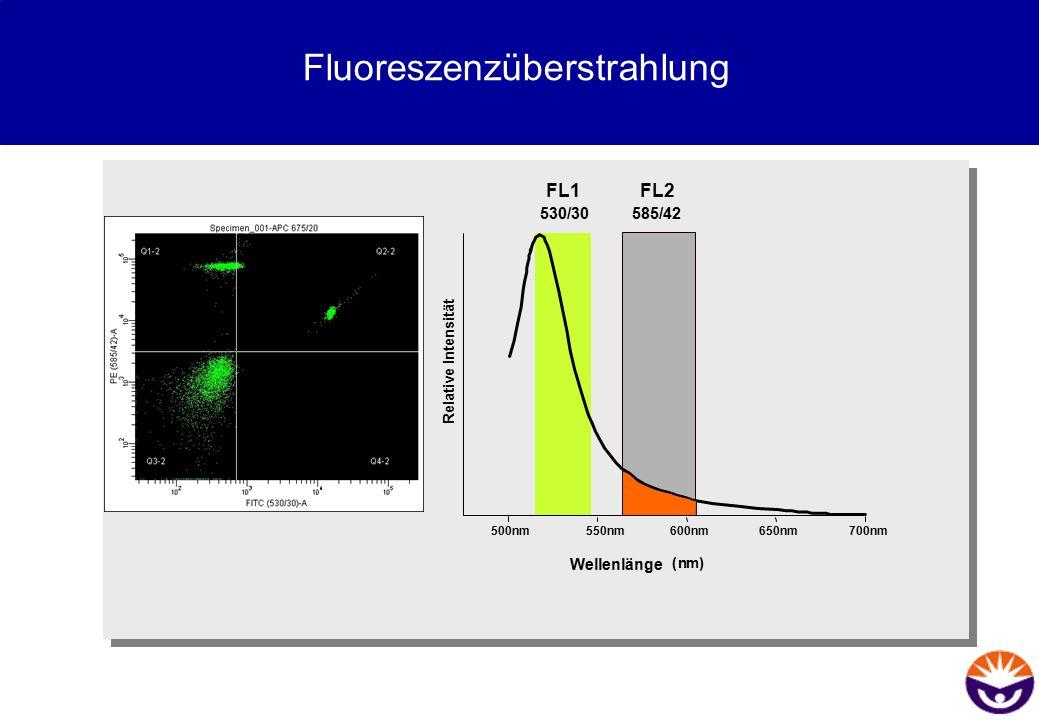 Fluoreszenzüberstrahlung