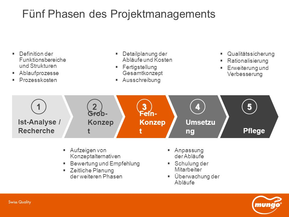 Fünf Phasen des Projektmanagements