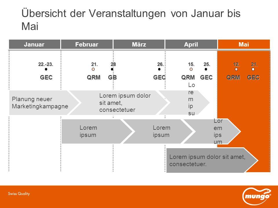 Übersicht der Veranstaltungen von Januar bis Mai