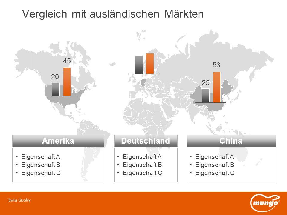Vergleich mit ausländischen Märkten