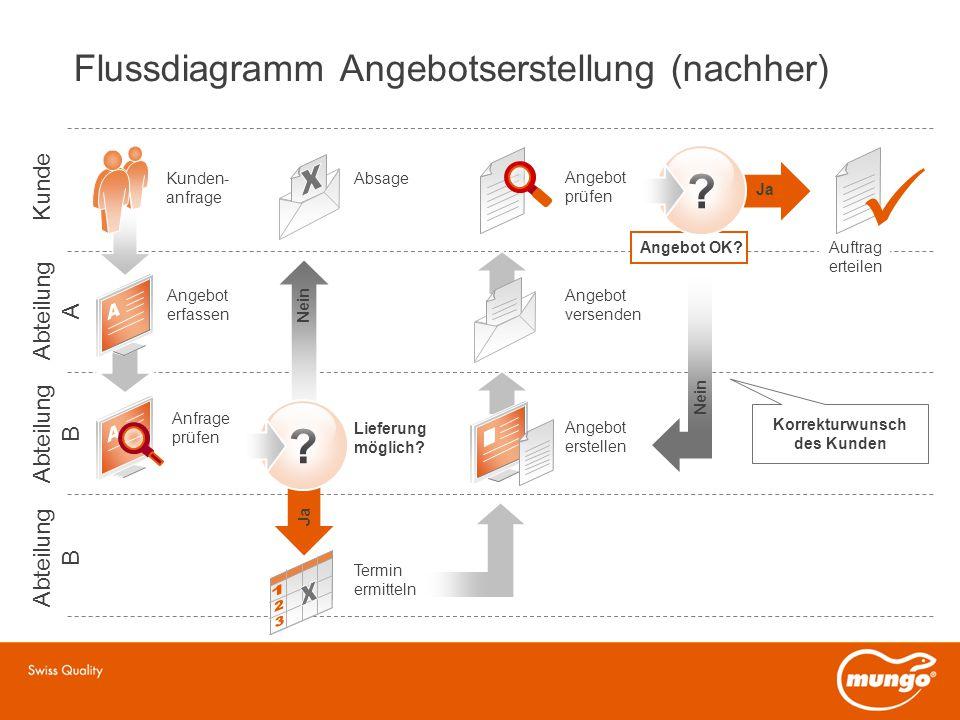 flussdiagramme online erstellen kostenlos