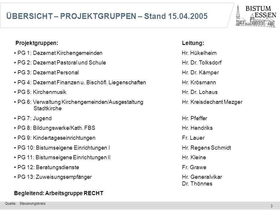 ÜBERSICHT – PROJEKTGRUPPEN – Stand 15.04.2005