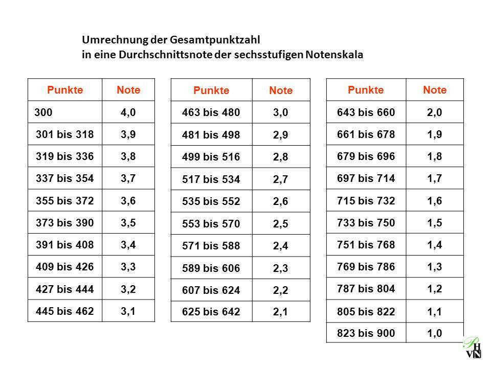 Informationen zum abitur ppt herunterladen for Tabelle punkte noten