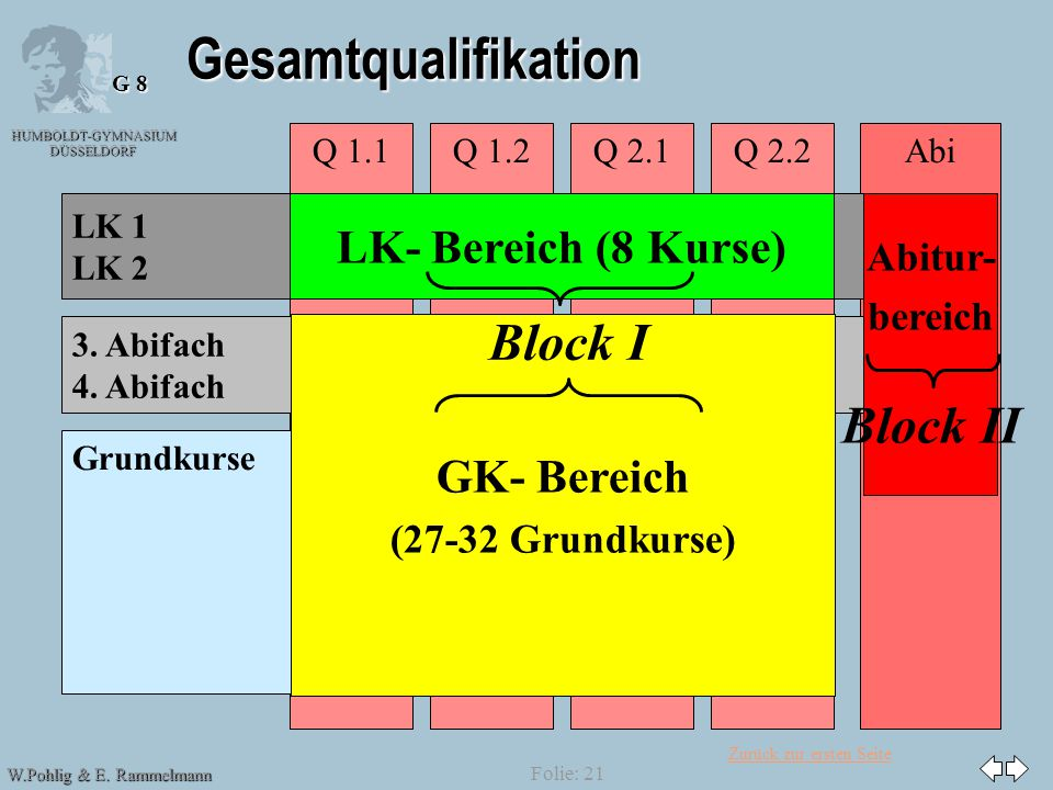 Gesamtqualifikation Block I Block II LK- Bereich (8 Kurse) GK- Bereich