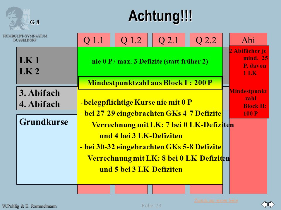 Achtung!!! Abi Q 2.2 Q 1.1 Q 1.2 Q 2.1 LK 1 LK 2 3. Abifach 4. Abifach