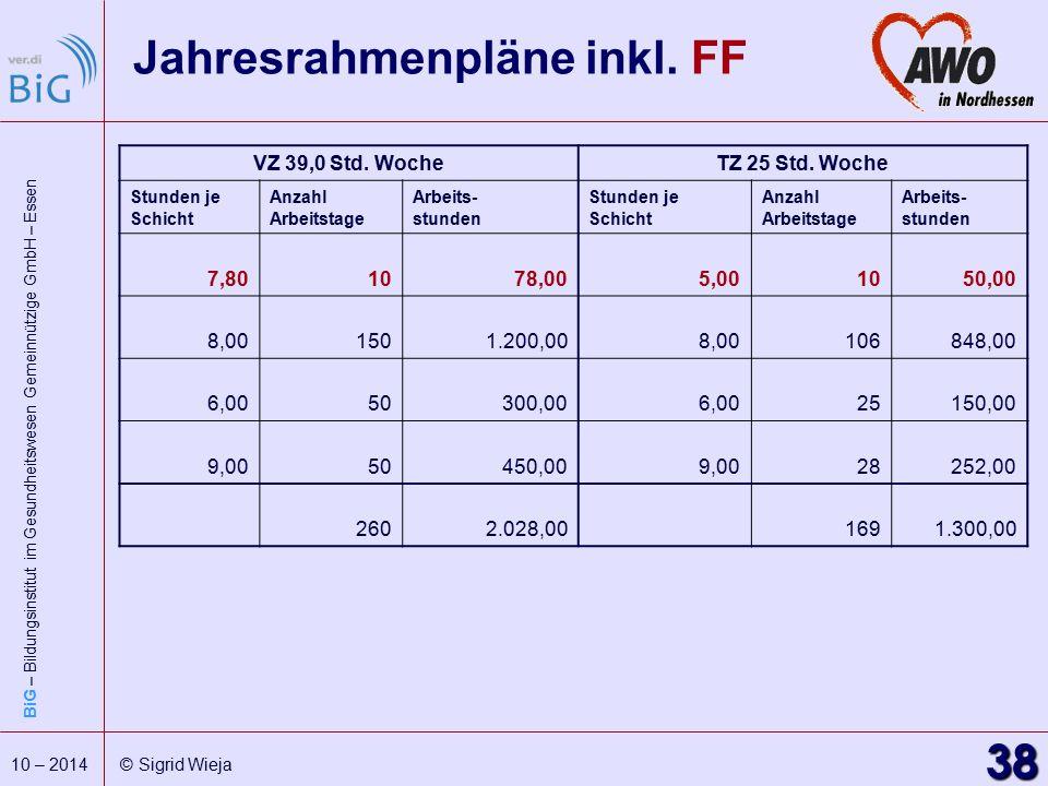 Jahresrahmenpläne inkl. FF