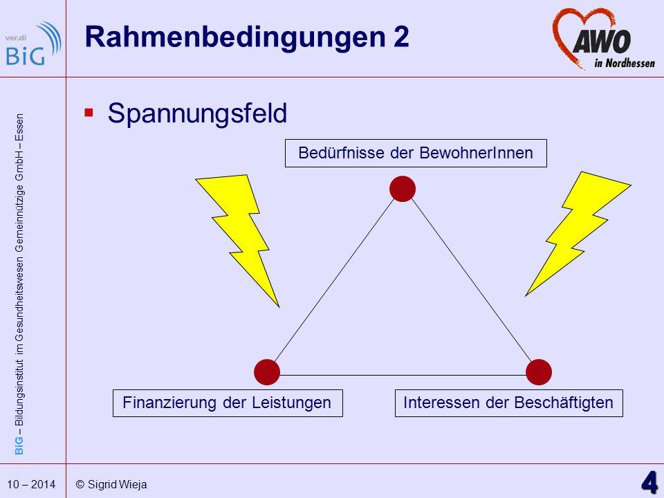 Rahmenbedingungen 2 Spannungsfeld Bedürfnisse der BewohnerInnen