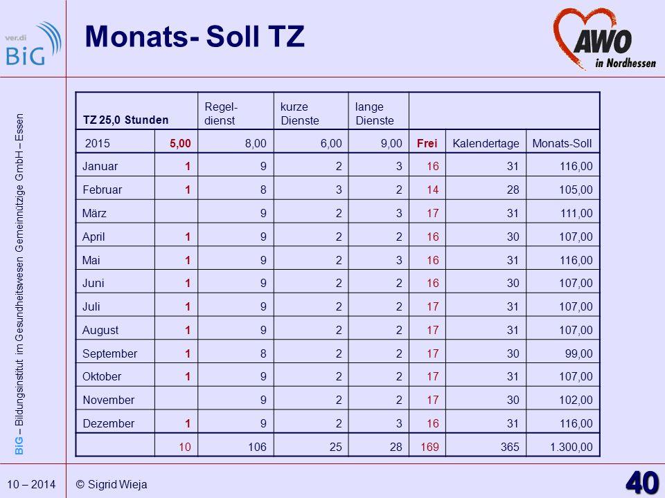 Monats- Soll TZ TZ 25,0 Stunden Regel- dienst kurze Dienste lange 2015
