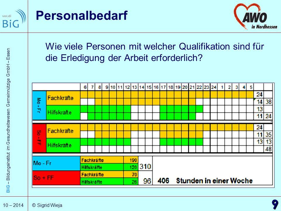 Personalbedarf Wie viele Personen mit welcher Qualifikation sind für die Erledigung der Arbeit erforderlich