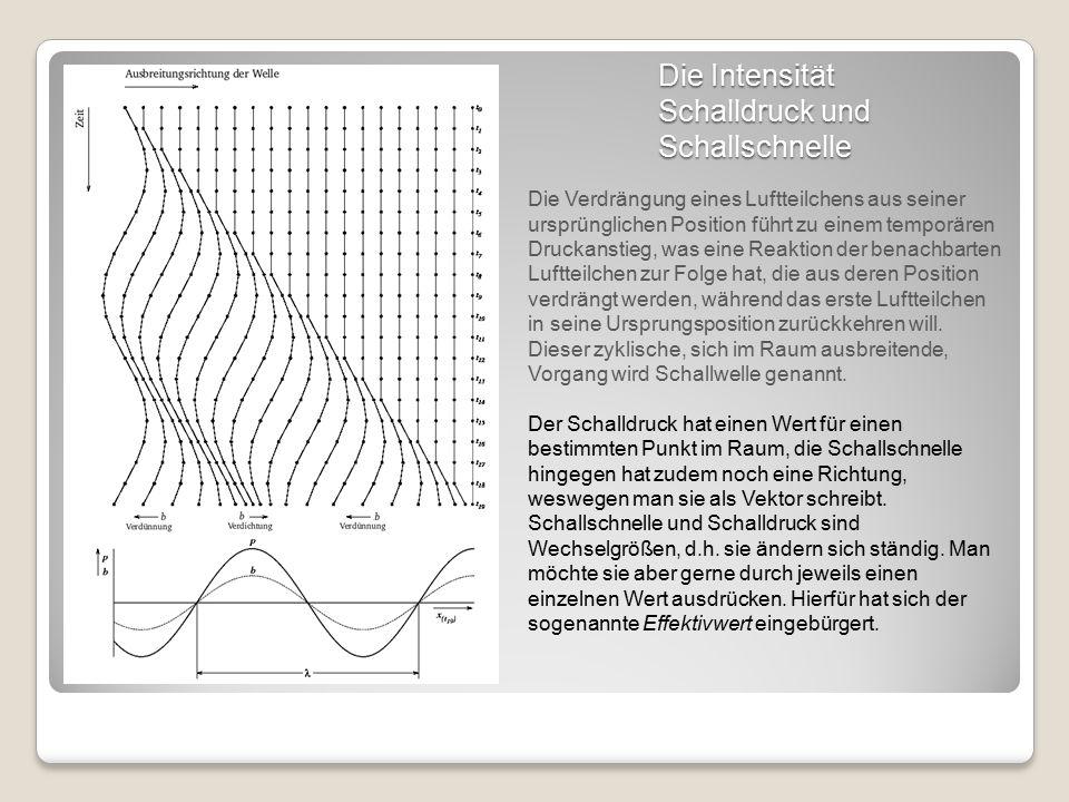 Die Intensität Schalldruck und Schallschnelle