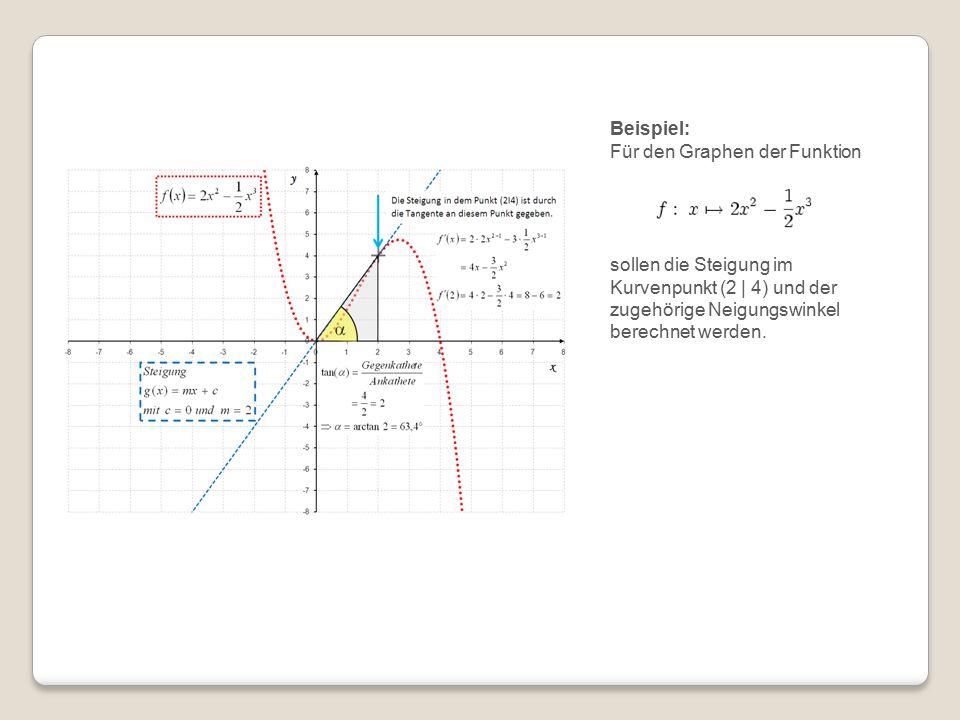 Beispiel: Für den Graphen der Funktion.