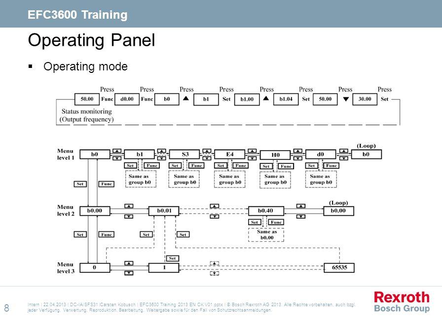 Operating Panel EFC3600 Training Operating mode