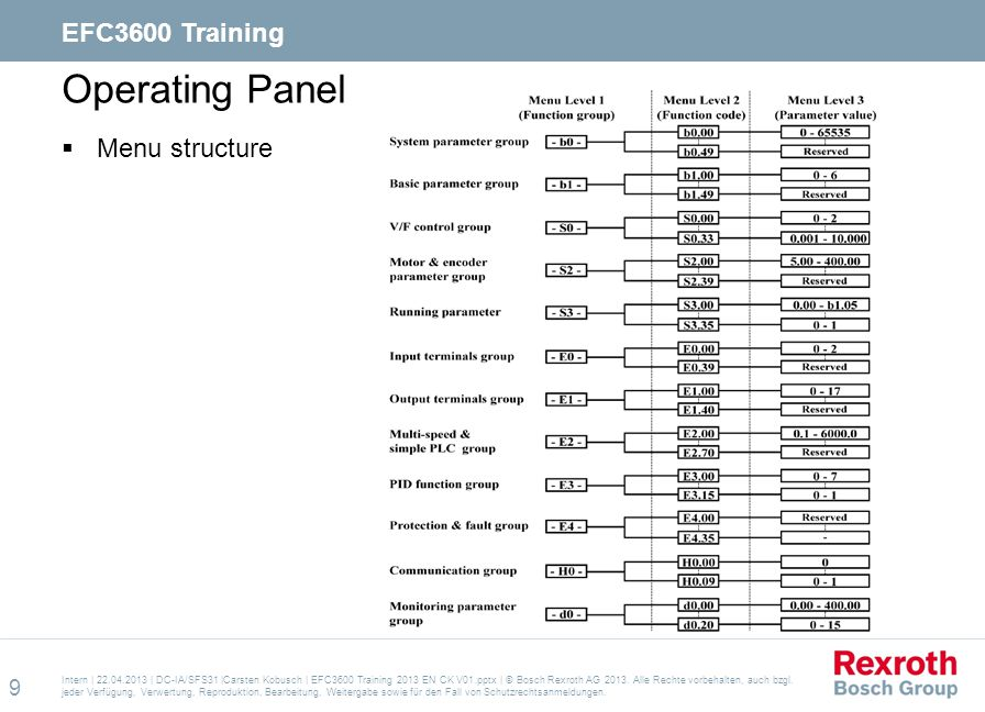 Operating Panel EFC3600 Training Menu structure