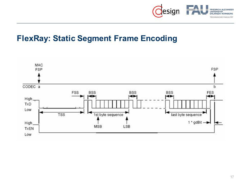 FlexRay: Static Segment Frame Encoding