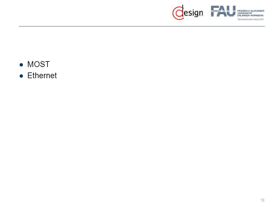 MOST Ethernet
