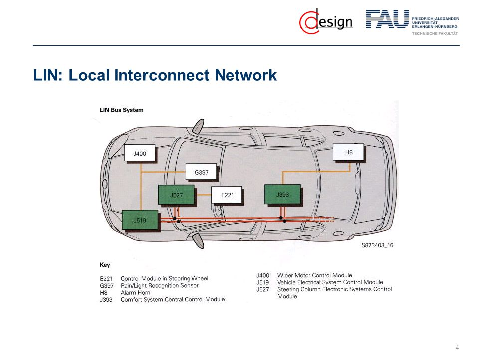 LIN: Local Interconnect Network