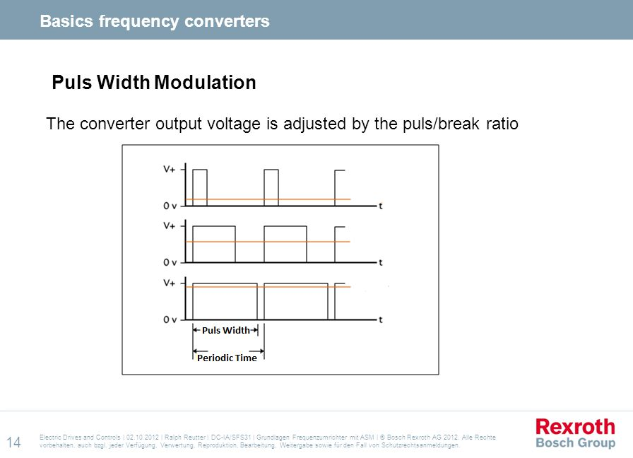 Puls Width Modulation Basics frequency converters