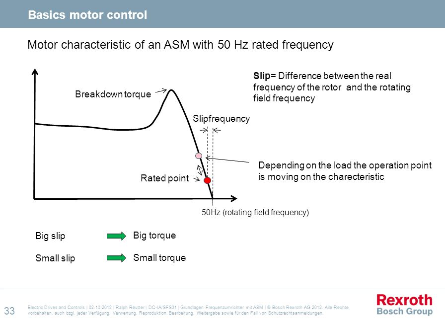 Motor characteristic of an ASM with 50 Hz rated frequency