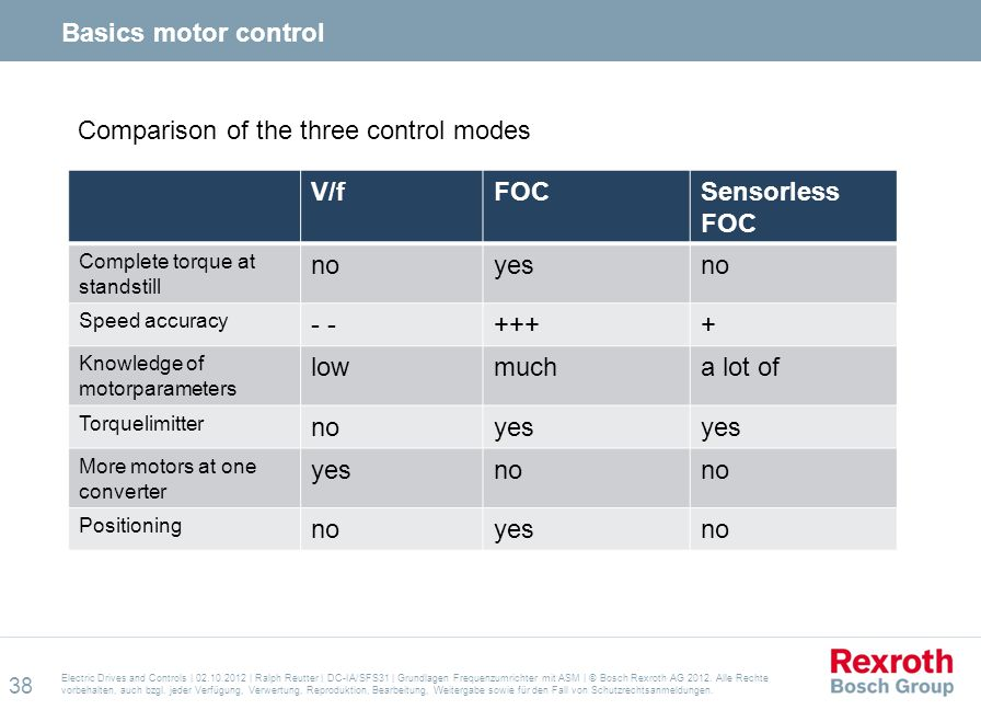 Comparison of the three control modes V/f FOC Sensorless FOC no yes