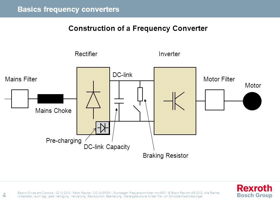 Basics frequency converters