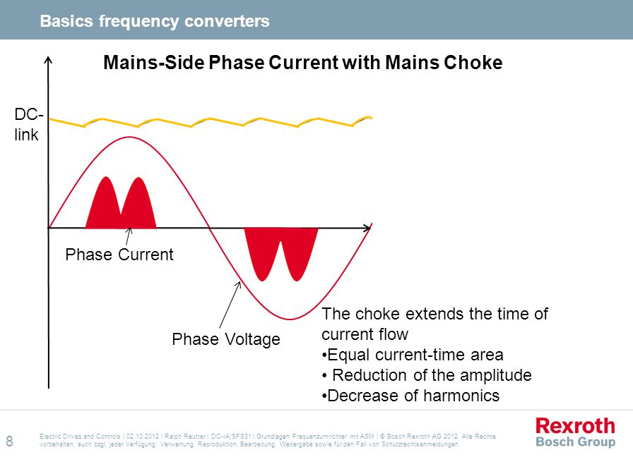 Mains-Side Phase Current with Mains Choke
