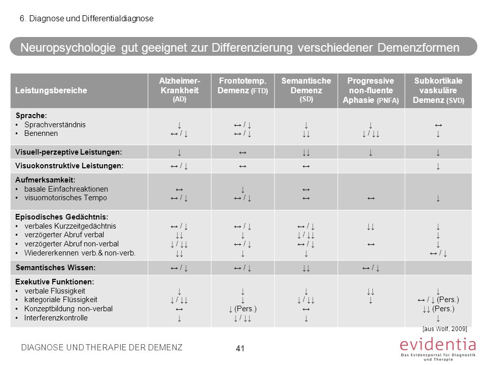 6. Diagnose und Differentialdiagnose
