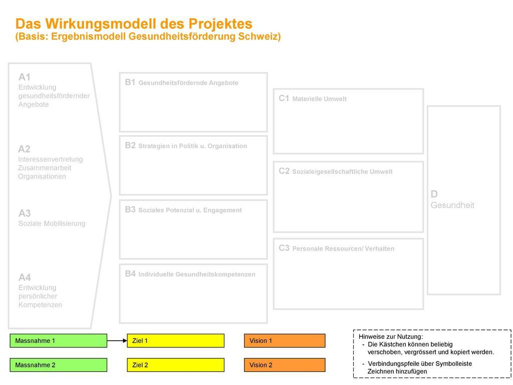 Das Wirkungsmodell des Projektes (Basis: Ergebnismodell Gesundheitsförderung Schweiz)